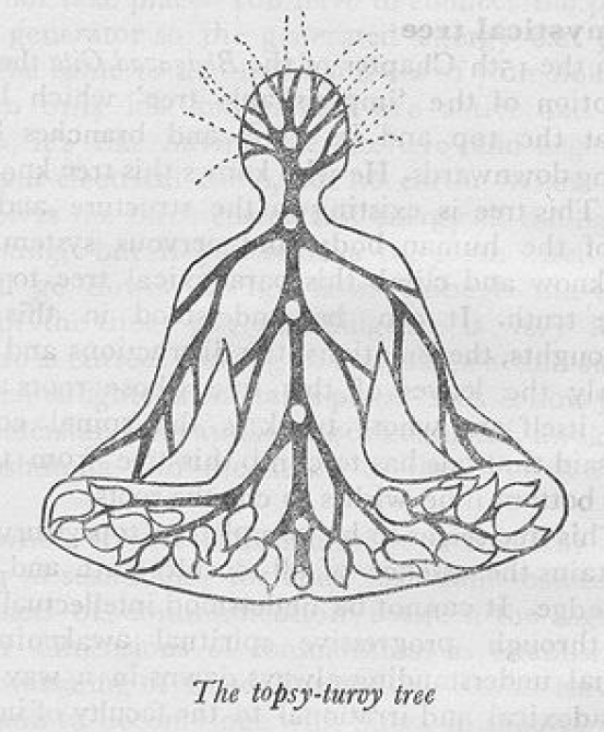 THE MYSTICAL UPSIDE DOWN TREE: Essense of All Occult Truth and Secret Knowledge